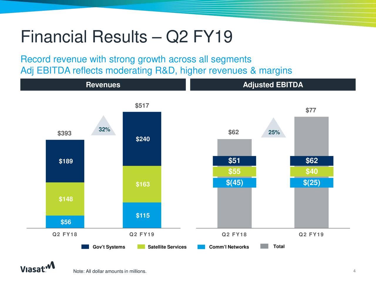 Earnings Disclaimer >> Viasat, Inc. 2019 Q2 - Results - Earnings Call Slides ...