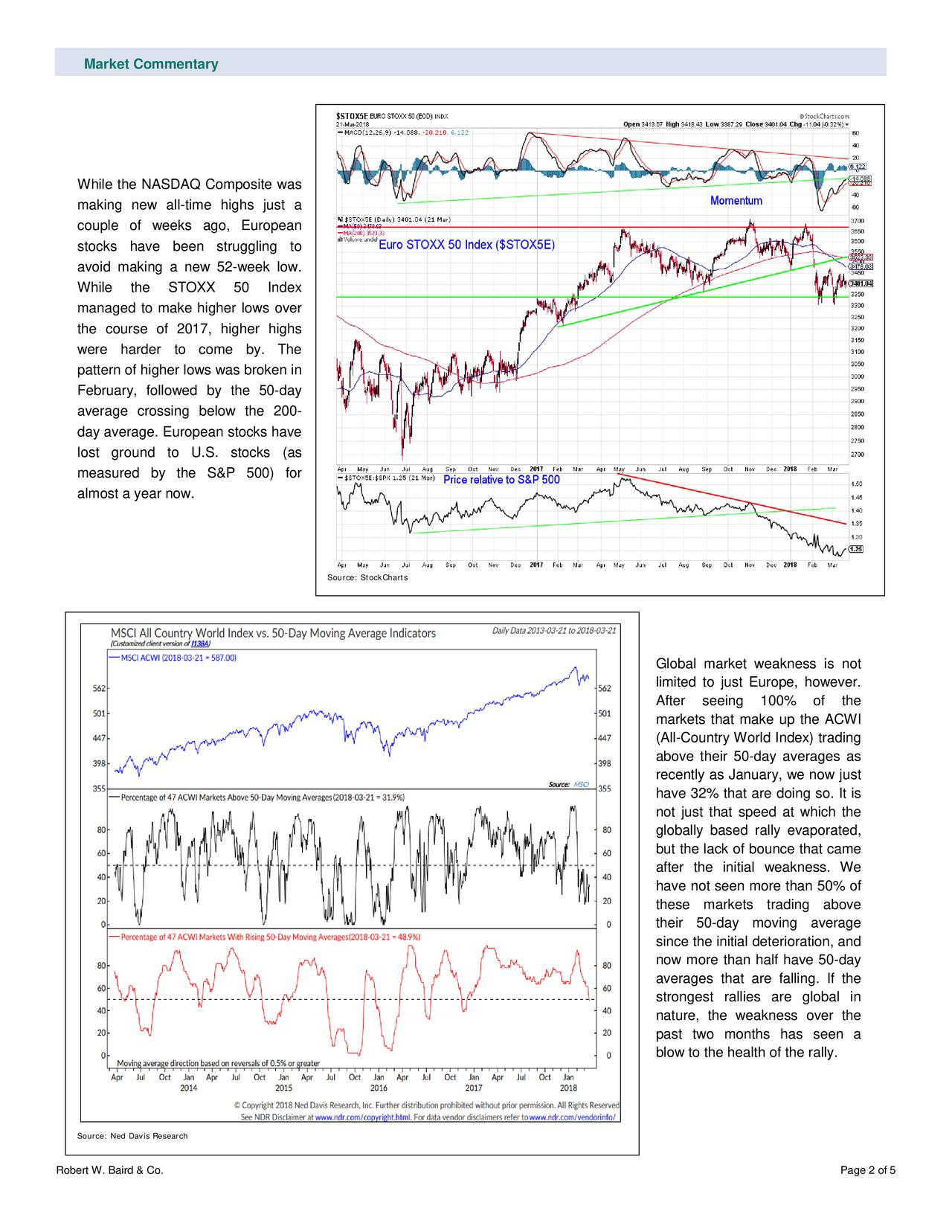 While the NASDAQ Composite was making new all -time highs just a couple of weeks ago, European stocks have been struggling to avoid making a new 52-week low. While the STOXX 50 Index managed to make higher lows over the course of 2017, higher highs were harder to come by. The pattern of higher lows was broken in February, followed by the 50-day average crossing below the 200- day average. European stocks have lost ground to U.S. stocks (as measured by the S&P 500) for almost a year now. Source: StockCharts Global market weakness is not limited to just Europe, however. After seeing 100% of the markets that make up the ACWI (All-Country World Index) trading above their 50-day averages as recently as January, we now just have 32% that are doing so. It is not just that speed at which the globally based rally evaporated, but the lack of bounce that came after the ini tial weakness. We have not seen more than 50% of these markets trading above their 50-day moving average since the initial deterioration, and now more than half have 50-day averages that are falling. If the strongest rallies are global in nature, the weakness over the past two months has seen a blow to the health of the rally. Source: Ned Davis Research Robert W. Baird & Co. Page 2 of 5