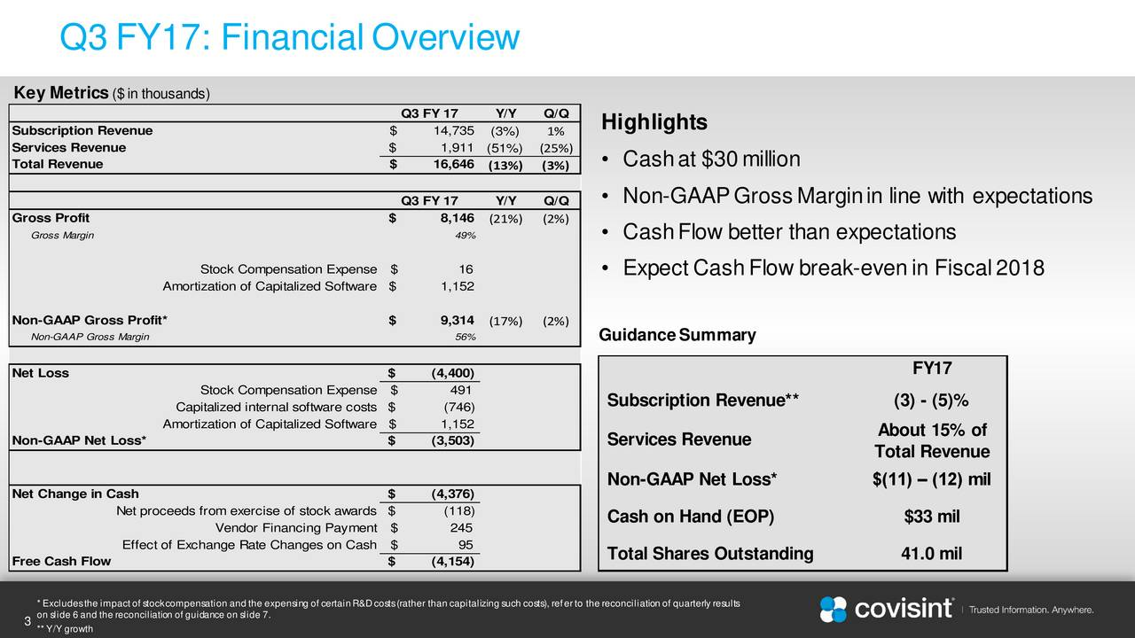 Key Metrics ($in thousands) Q3 FY 17 Y/Y Q/Q Subscription Revenue $ 14,735 (3%) 1% Highlights Services Revenue $ 1,911 (51%) (25%) Total Revenue $ 16,646 (13%) (3%)  Cashat $30million Q3 FY 17 Y/Y Q/Q  Non-GAAPGrossMarginin line with expectations Gross Profit $ 8,146 (21%) (2%) Gross Margin 49%  CashFlow better than expectations Stock Compensation Expense $ 16  Expect CashFlow break-evenin Fiscal2018 Amortization of Capitalized Softwar$ 1,152 Non-GAAP Gross Profit* $ 9,314 (17%) (2%) Non-GAAP Gross Margin 56% GuidanceSummary Net Loss $ (4,400) FY17 Stock Compensation Expense $ 491 Capitalized internal software cos$s (746) Subscription Revenue** (3) - (5)% Amortization of Capitalized Softwar$ 1,152 Non-GAAP Net Loss* $ (3,503) Services Revenue About 15% of Total Revenue Net Change in Cash $ (4,376) Non-GAAP Net Loss* $(11)  (12) mil Net proceeds from exercise of stock awards$ (118) Cash on Hand (EOP) $33 mil Vendor Financing Payment $ 245 Effect of Exchange Rate Changes on Cash $ 95 Total Shares Outstanding 41.0 mil Free Cash Flow $ (4,154) on slide 6 and the reconciliation of guidance on slide 7.ng of certainR&Dcosts(rather than capitalizing such costs), referto the reconciliation of quarterly results 3