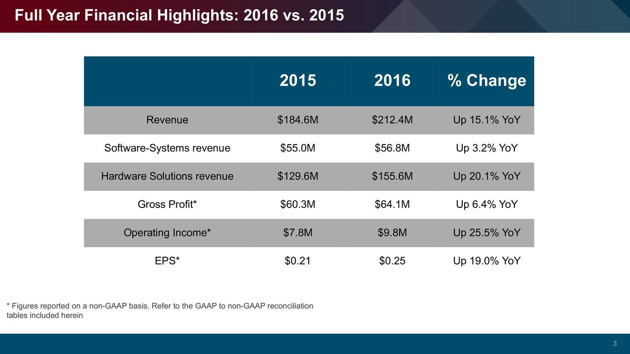 2015 2016 % Change Revenue $184.6M $212.4M Up 15.1% YoY Software-Systems revenue $55.0M $56.8M Up 3.2% YoY Hardware Solutions revenue $129.6M $155.6M Up 20.1% YoY Gross Profit* $60.3M $64.1M Up 6.4% YoY Operating Income* $7.8M $9.8M Up 25.5% YoY EPS* $0.21 $0.25 Up 19.0% YoY * Figures reported on a non-GAAP basis. Refer to the GAAP to non-GAAP reconciliation tables included herein 3