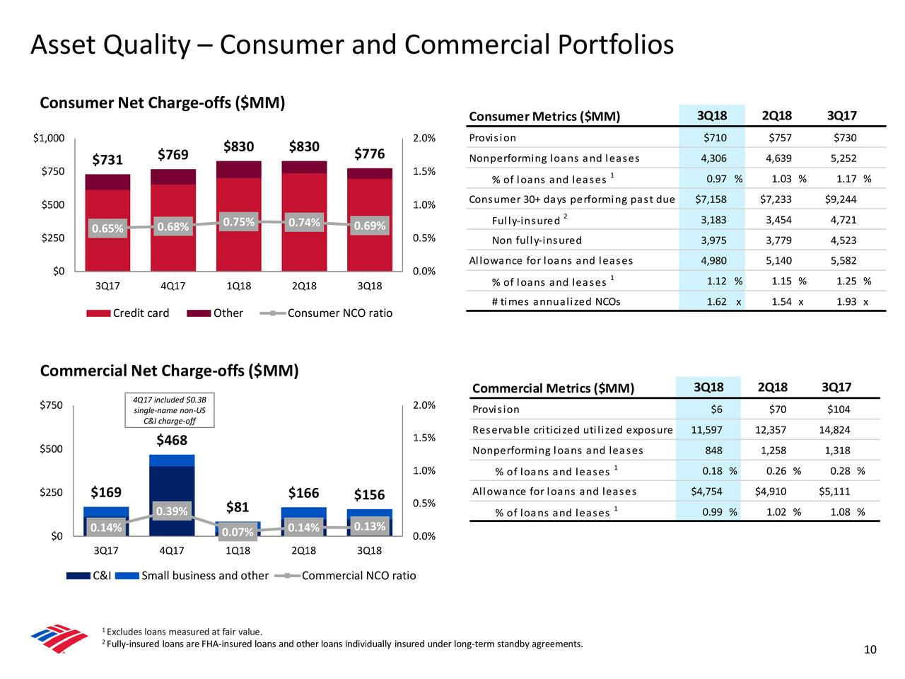 Bank Of America Corporation 2018 Q3