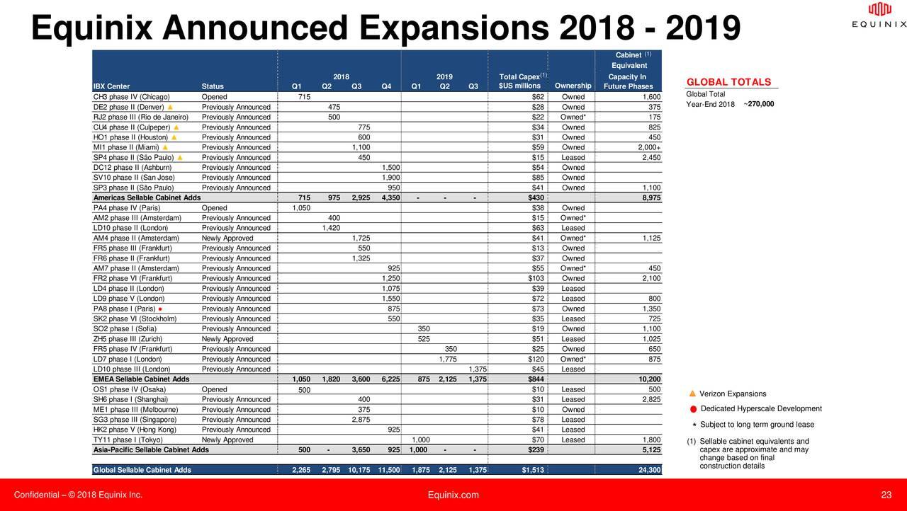 Earnings Disclaimer >> Equinix, Inc. 2018 Q1 - Results - Earnings Call Slides - Equinix, Inc. (REIT) (NASDAQ:EQIX ...