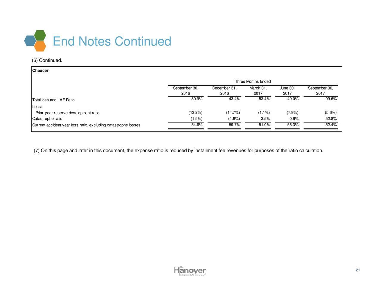 Insurance Expense Ratio Calculation