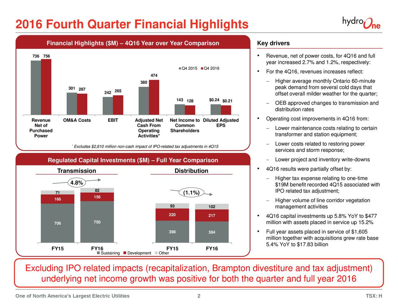 Financial Highlights ($M)  4Q16 Year over Year Comparison Key drivers 736 756  Revenue, net of power costs, for 4Q16 and full year increased 2.7% and 1.2%, respectively: Q4 2015 Q4 2016 For the 4Q16, revenues increases reflect: 474 380  Higher average monthly Ontario 60-minute 301 peak demand from several cold days that 287 242 265 offset overall milder weather for the quarter; 143 128 $0.24 $0.21  OEB approved changes to transmission and distribution rates Revenue OM&A Costs EBIT Adjusted Net Net Income to Diluted Adjusted  Operating cost improvements in 4Q16 from: Net of Cash From Common EPS Purchased Operating Shareholders  Lower maintenance costs relating to certain Power Activities* transformer and station equipment; Excludes $2,810 million non-cash impact of IPO-related tax adjustments in 4Q15  Lower costs related to restoring power services and storm response; Regulated Capital Investments ($M)  Full Year Comparison  Lower project and inventory write-downs Transmission Distribution  4Q16 results were partially offset by: Higher tax expense relating to one-time 4.8% $19M benefit recorded 4Q15 associated with 82 IPO related tax adjustment; 71 (1.1%) 166 156  Higher volume of line corridor vegetation 93 102 management activities 220 217 4Q16 capital investments up 5.8% YoY to $477 706 750 million with assets placed in service up 15.2% 398 384  Full year assets placed in service of $1,605 million together with acquisitions grew rate base 5.4% YoY to $17.83 billion FY15 FY16 FY15 FY16 Sustaining Development Other Excluding IPO related impacts (recapitalization, Brampton divestiture and tax adjustment) underlying net income growth was positive for both the quarter and full year 2016 One of North Americas Largest Electric Utilities 2 TSX: H