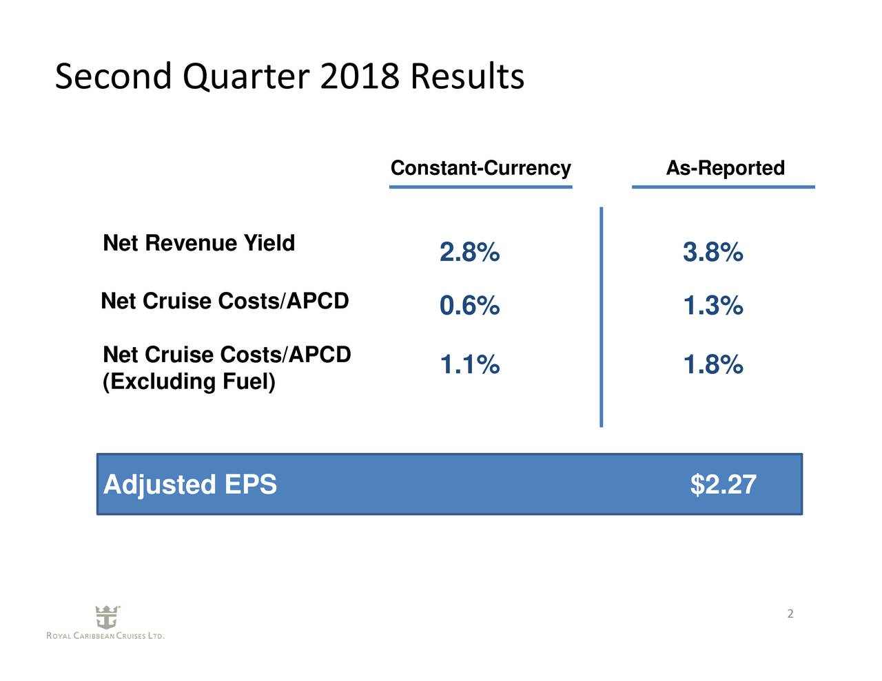 3.8%1.3%1.8% .8%0.6%1.1% Constant-Currency As-Reported Net RNet Cruise Costs/APCDtCD EPS Second Quarter 2018 Results