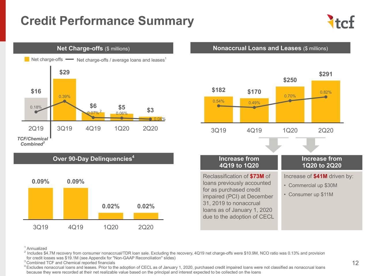 Resumen de rendimiento crediticio