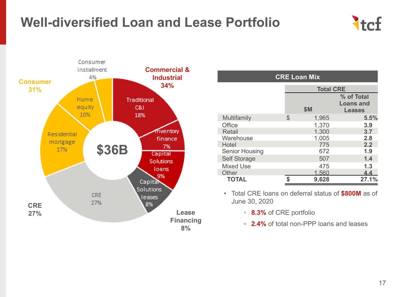 Cartera bien diversificada de préstamos y arrendamientos