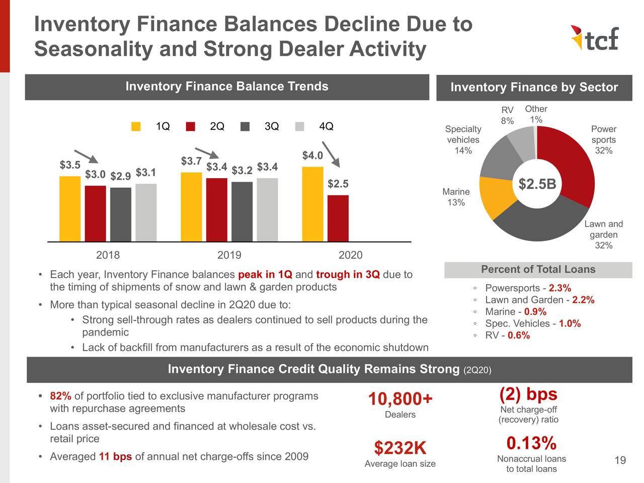 Disminución de los saldos de las finanzas de inventario debido a