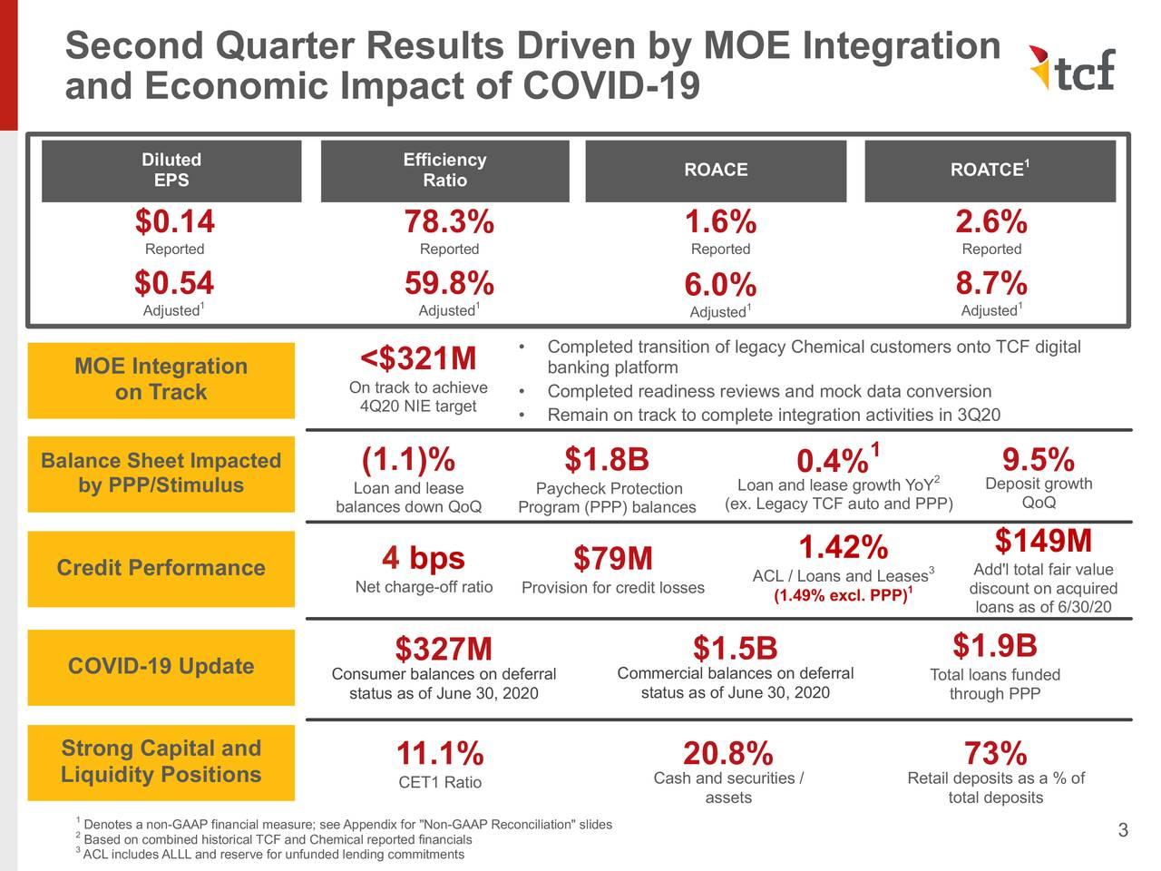 Resultados del segundo trimestre impulsados por la integración MOE
