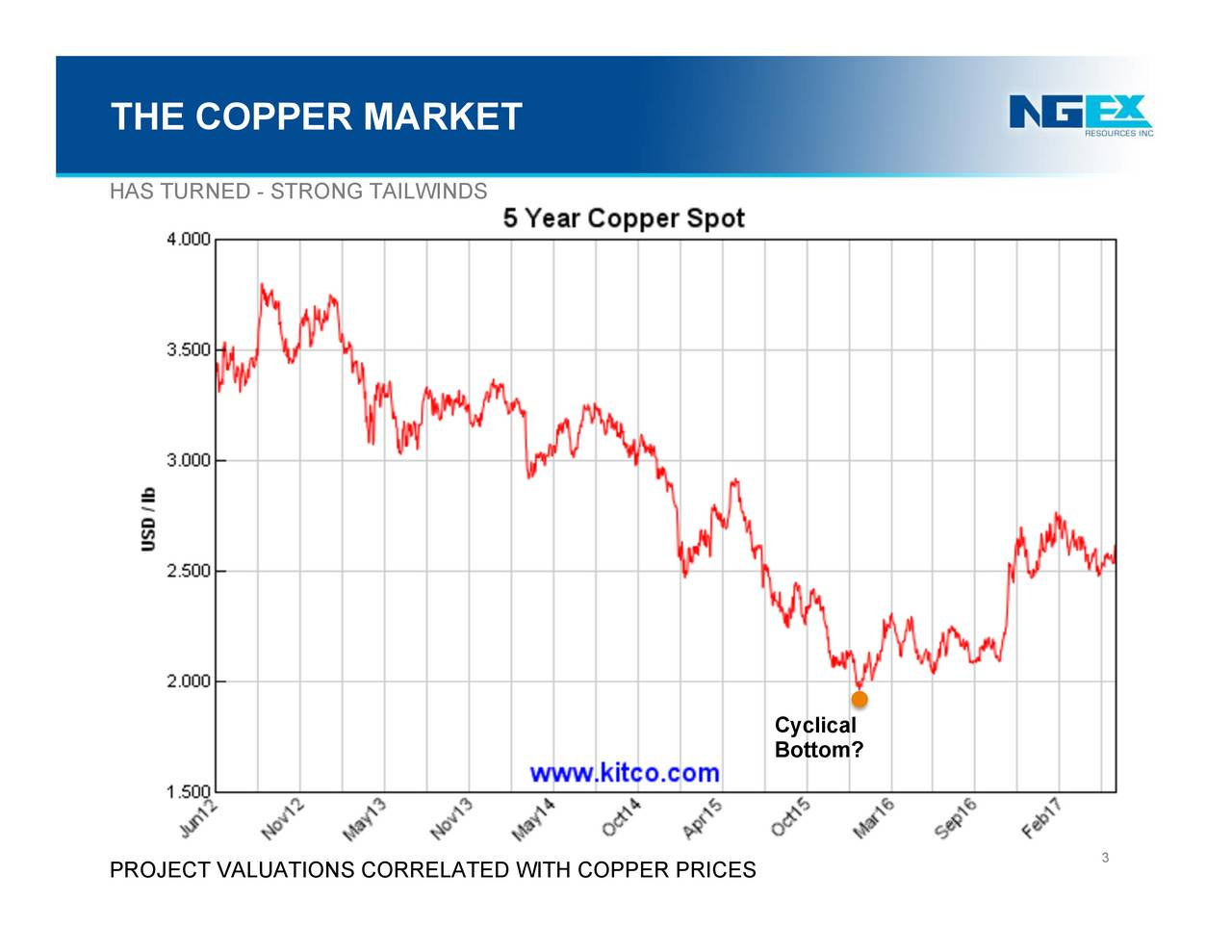 HAS TURNED - STRONG TAILWINDS Cyclical Bottom? 3 PROJECT VALUATIONS CORRELATED WITH COPPER PRICES