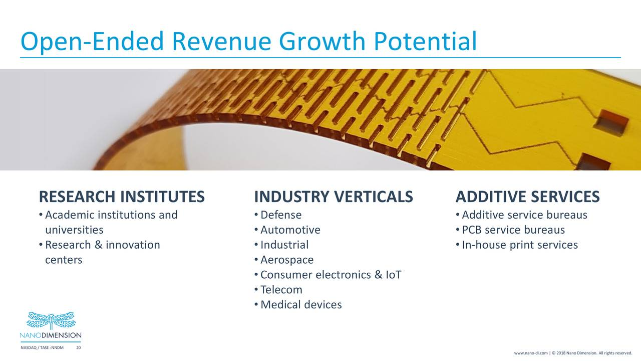 Shu Portfolio Nano Dimensions Growth Is Exploding Dimension What A Printed Circuit Board Business Gross But The Coming Explosion In Iot Market Driven By Arrival Of 5g Going To Provide Another Substantial Boost