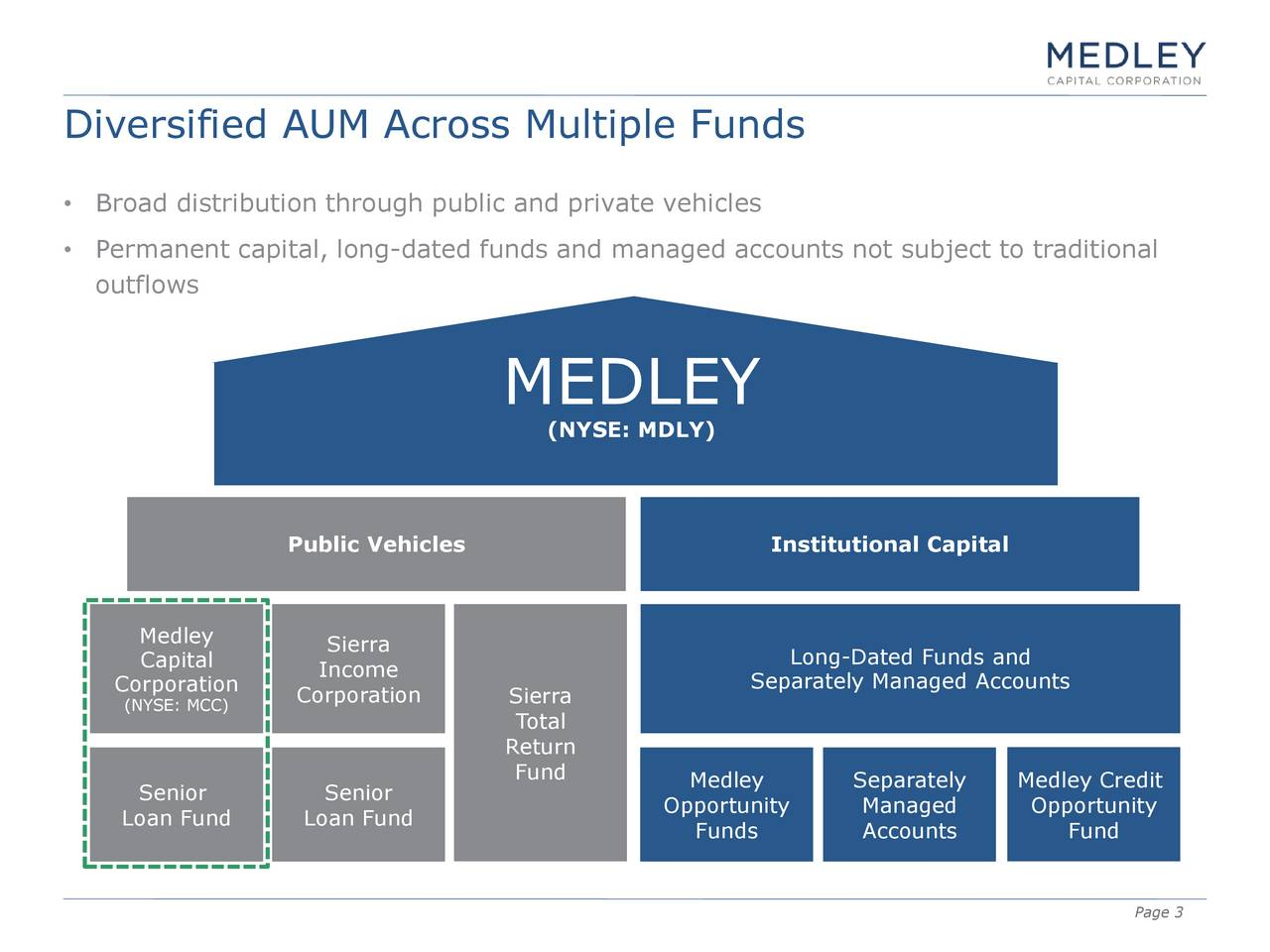 Broad distribution through public and private vehicles Permanent capital, long-dated funds and managed accounts not subject to traditional outflows MEDLEY (NYSE: MDLY) Public Vehicles Institutional Capital Medley Sierra Capital Income Long-Dated Funds and Corporation Corporation Sierra Separately Managed Accounts (NYSE: MCC) Total Return Senior Senior Fund Medley Separately Medley Credit Opportunity Managed Opportunity Loan Fund Loan Fund Funds Accounts Fund Page 3