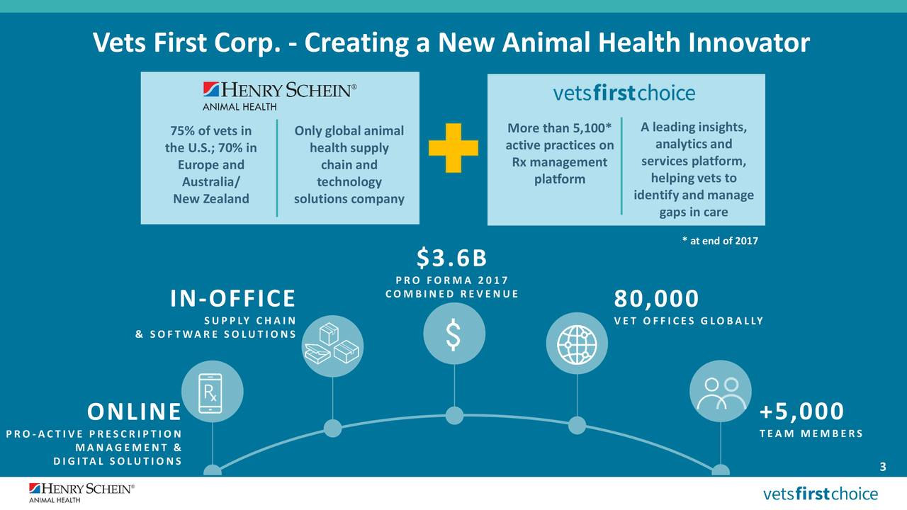 A leadinginsights, 75% of vets in Only global animal More than 5,100* the U.S.; 70% in health supply active practices on analytics and Europe and chain and Rx management services platform, Australia/ technology platform helpingvets to New Zealand solutions company identify and manage gaps in care * at end of 2017 $3.6B PRO FORMA 2017 COMBINED REVENUE IN-OFFICE 80,000 SUPPLY CHAIN VET OFFICES GLOBALLY & SOFTWARE SOLUTIONS ONLINE +5,000 PRO-ACTIVE PRESCRIPTION TEAM MEMBERS MANAGEMENT & DIGITAL SOLUTIONS 3