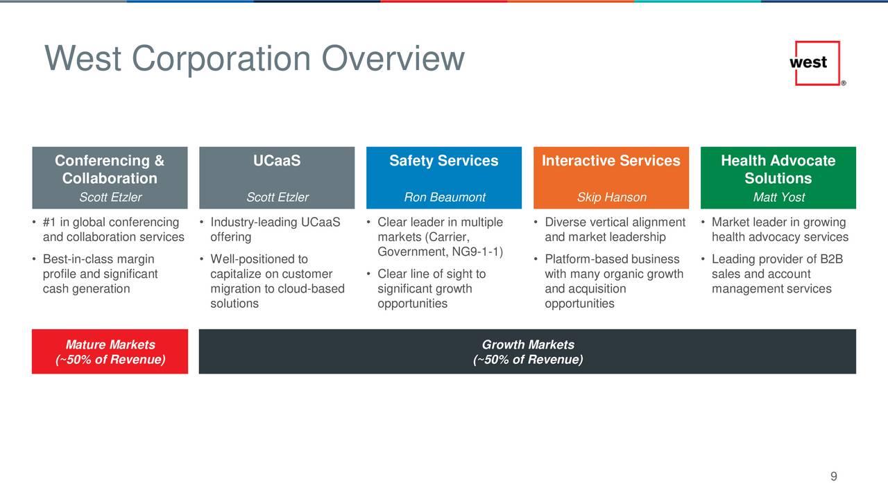 West Corp (WSTC) Investor Presentation - Slideshow - West Corporation (NASDAQ:WSTC) | Seeking Alpha