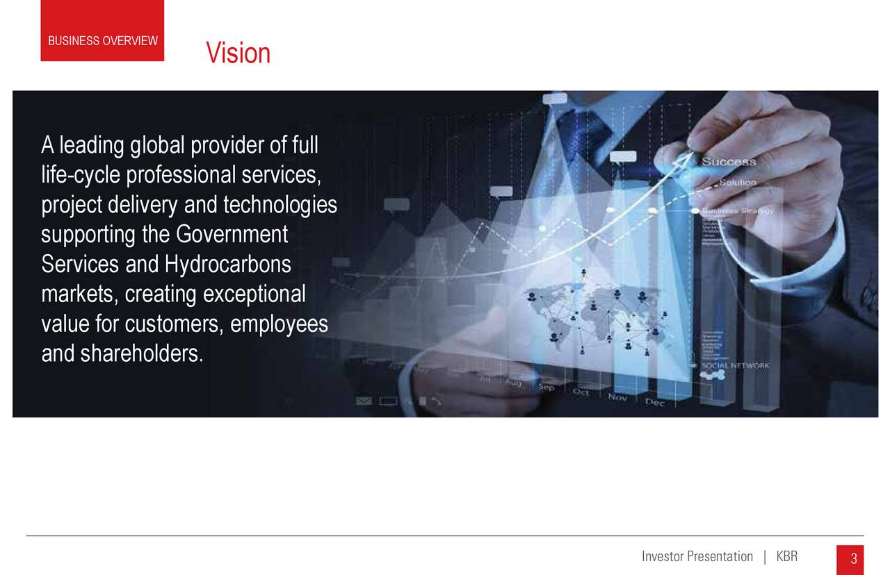 Vision Aleading global provider of full life-cycle professional services, project delivery and technologies supporting the Government Services and Hydrocarbons markets, creating exceptional value for customers, employees and shareholders. 3 3 Investor presentation | KBR Investor Presentation | KB3