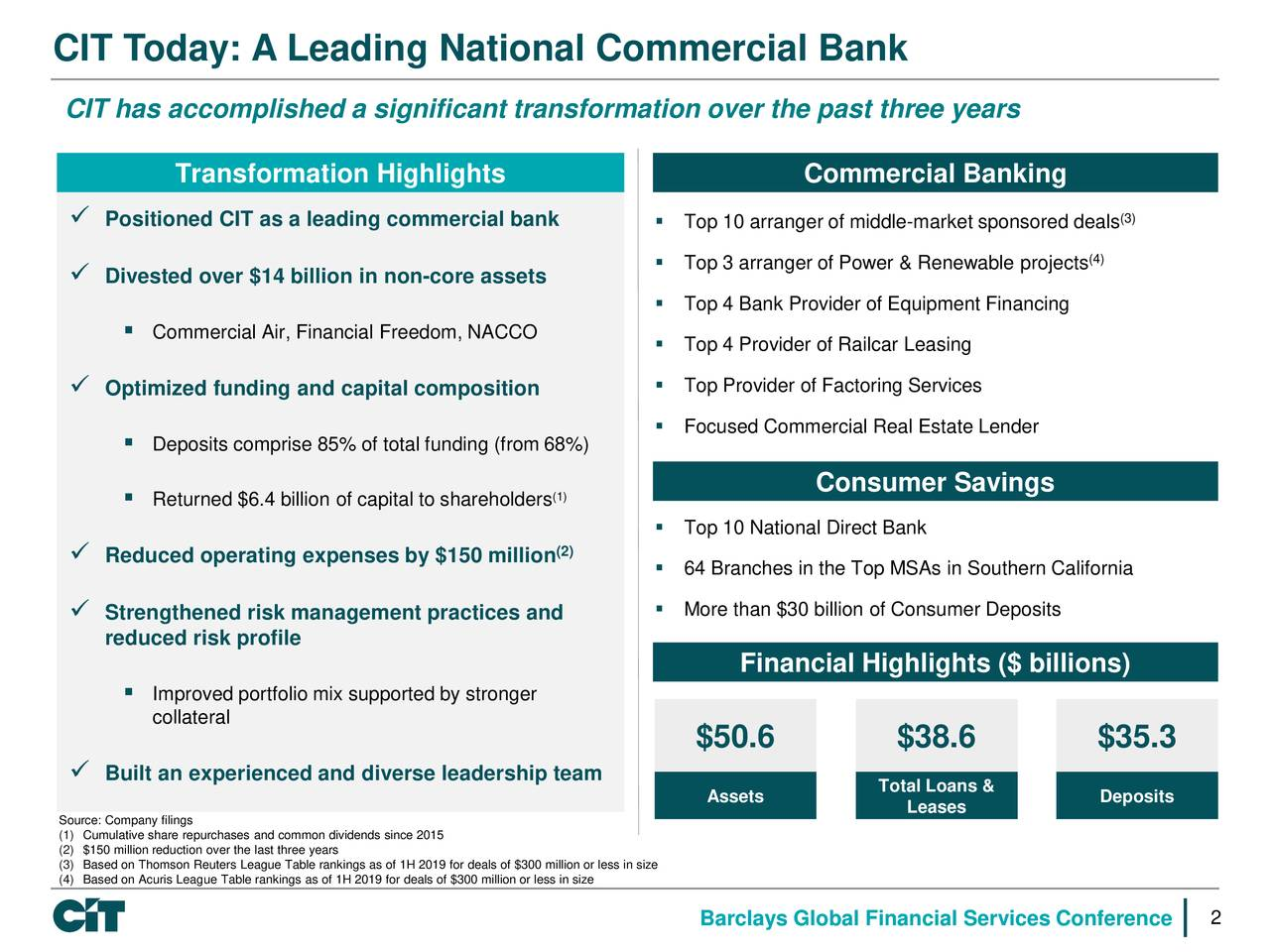 CIT Today: A Leading National Commercial Bank