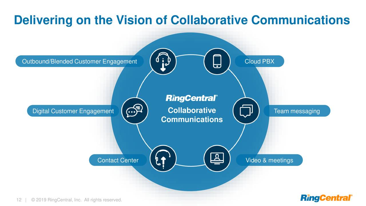 RingCentral Continues To Exceed Expectations
