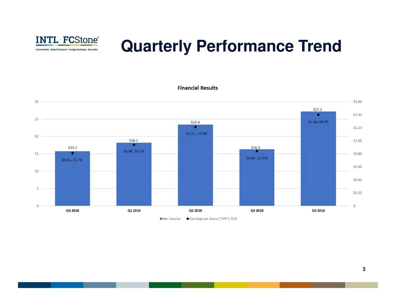 Quarterly Performance Trend