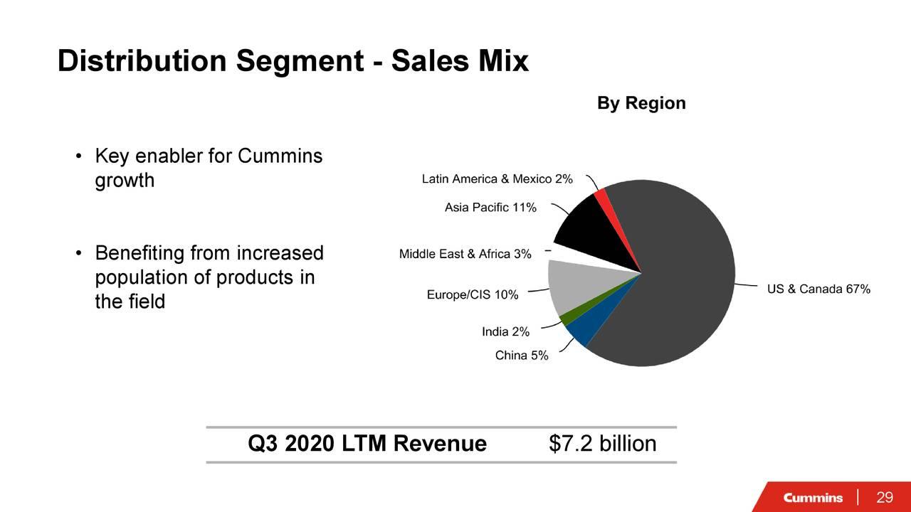 Segmento de distribución: mezcla de ventas