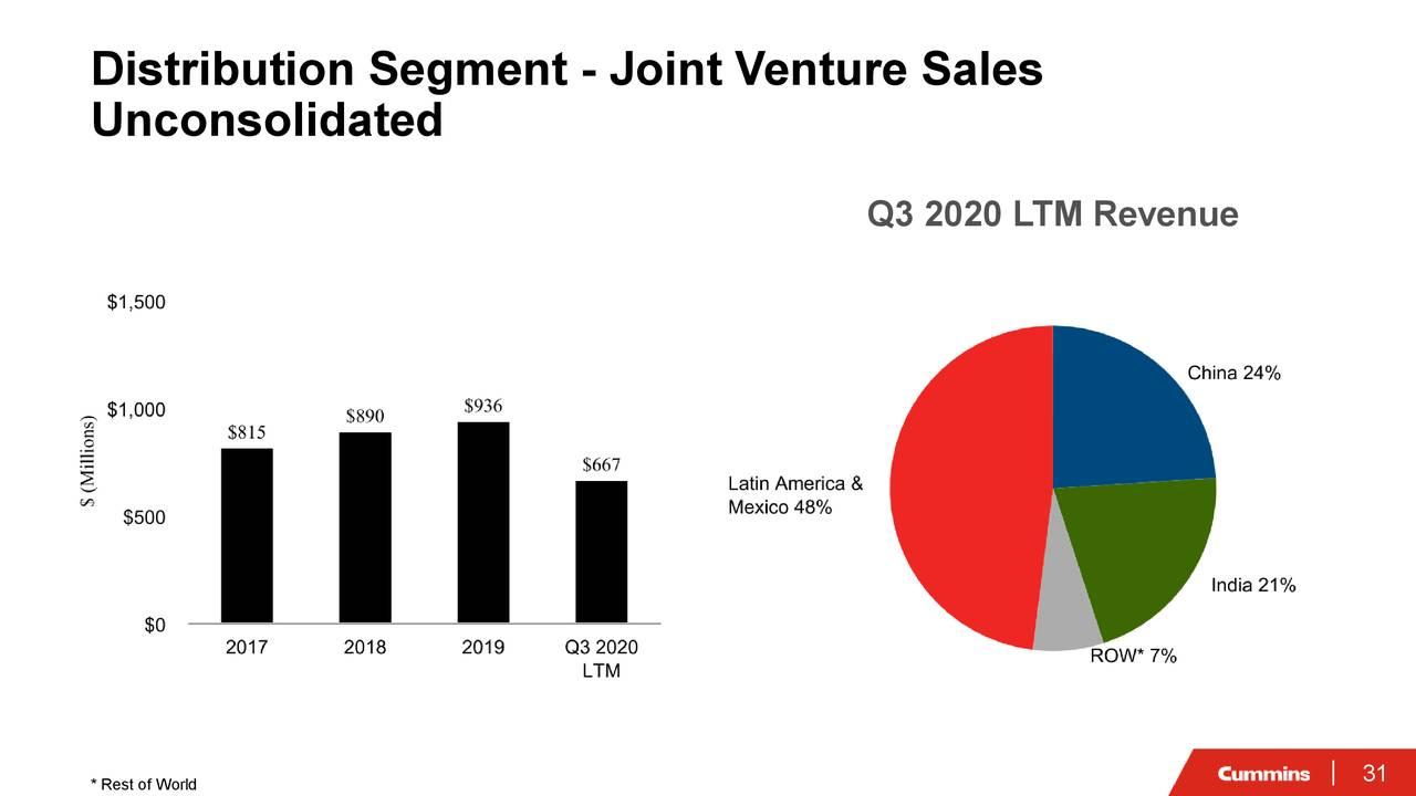 Segmento de distribución: ventas de empresas conjuntas