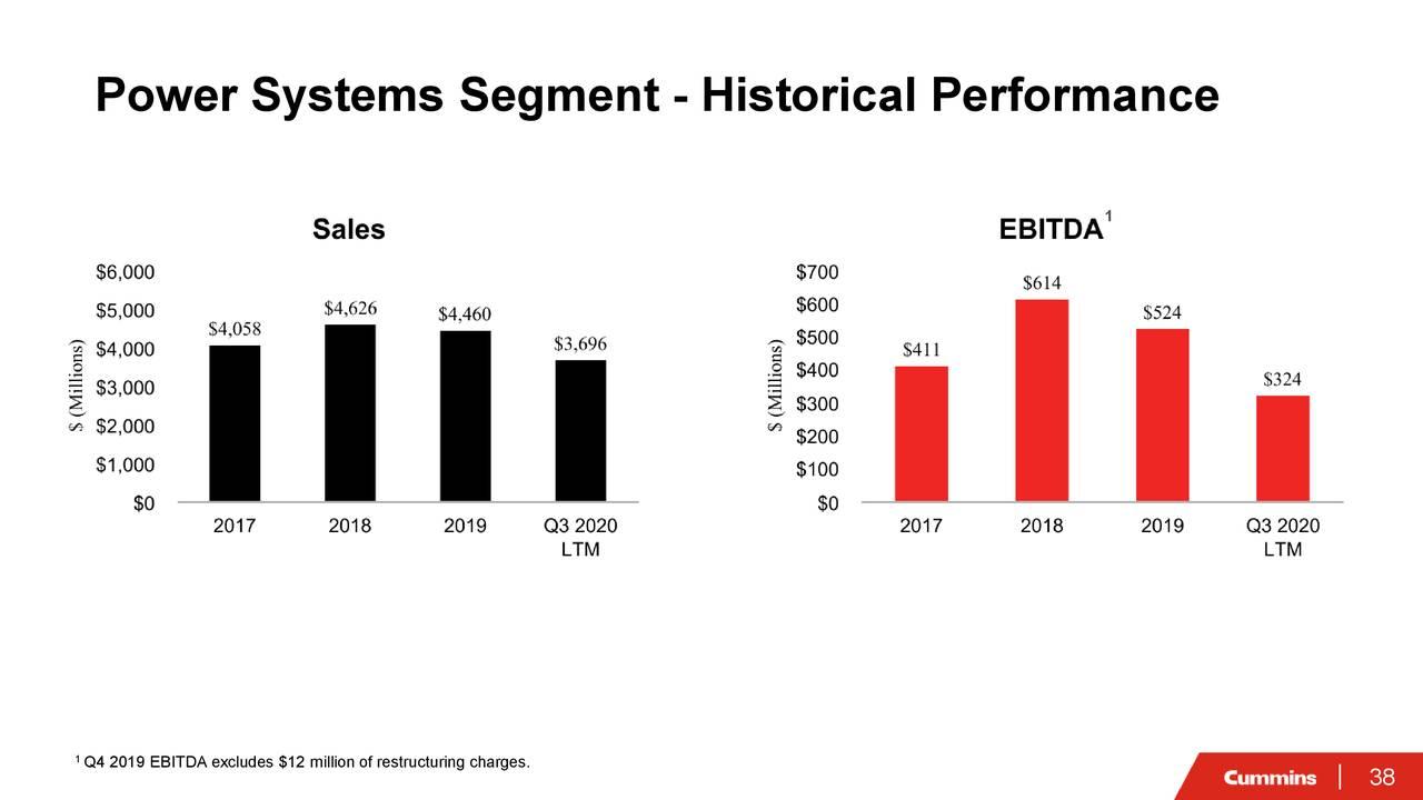Segmento de sistemas eléctricos: rendimiento histórico