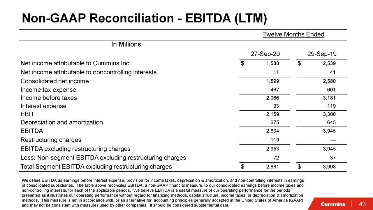 Conciliación no GAAP - EBITDA (LTM)