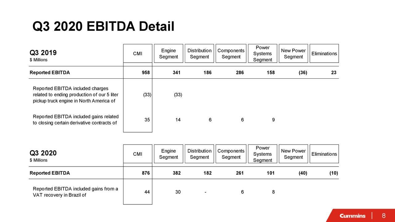 Detalle de EBITDA del tercer trimestre de 2020