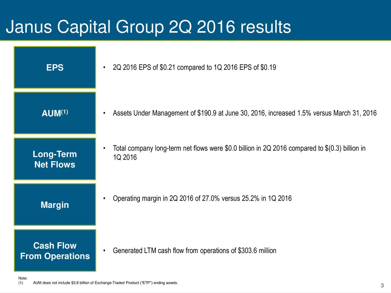 EPS  2Q 2016 EPS of $0.21 compared to 1Q 2016 EPS of $0.19 AUM (1)  Assets Under Management of $190.9 at June 30, 2016, increased 1.5% versus March 31, 2016 Total company long-term net flows were $0.0 billion in 2Q 2016 compared to $(0.3) billion in Long-Term 1Q 2016 Net Flows Operating margin in 2Q 2016 of 27.0% versus 25.2% in 1Q 2016 Margin Cash Flow From Operations  Generated LTM cash flow from operations of $303.6 million Note: (1) AUM does not include $3.8 billion of Exchange-Traded Product (ETP) ending assets. 3