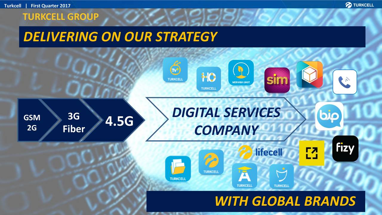 TURKCELL GROUP DELIVERING ON OUR STRATEGY DIGITAL SERVICES GSM 3G 4.5G 2G Fiber COMPANY WITH GLOBAL BRANDS