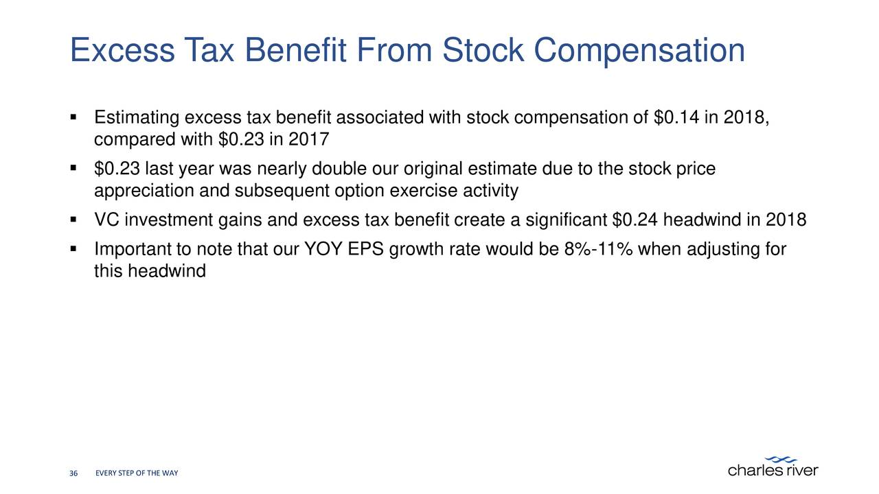 Excess tax benefit from stock options