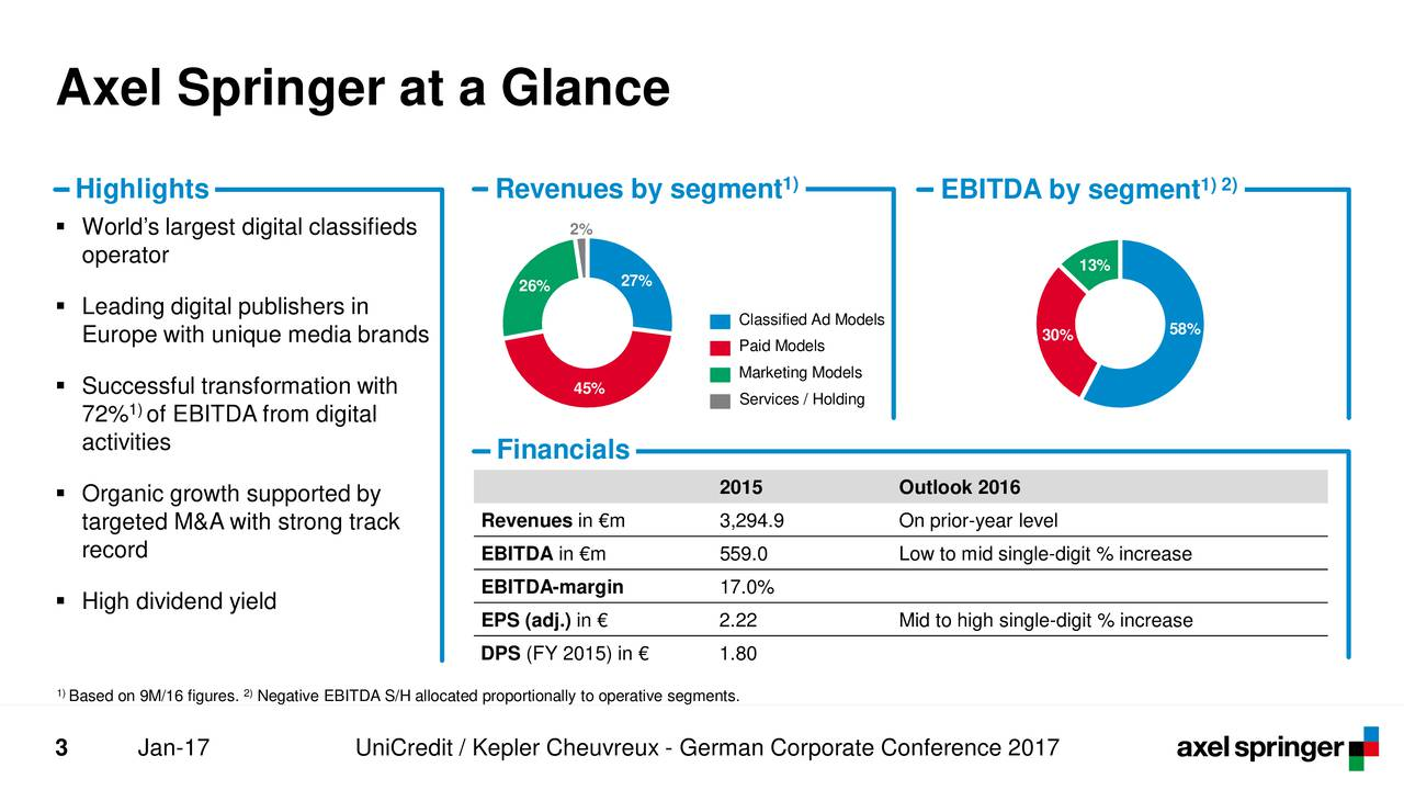 1) 1) 2) Highlights Revenues by segment EBITDA by segment Worlds largest digital classifieds 2% operator 13% 26% 27% Leading digital publishers in Classified Ad Models 58% Europe with unique media brands Paid Models 30% Successful transformation with 45% Marketing Models 1) Services / Holding 72% of EBITDA from digital activities Financials 2015 Outlook 2016 Organic growth supported by targeted M&A with strong track Revenues in m 3,294.9 On prior-year level record EBITDA in m 559.0 Low to mid single-digit % increase EBITDA-margin 17.0% High dividend yield EPS (adj.) in  2.22 Mid to high single-digit % increase DPS (FY 2015) in  1.80 1) 2) Based on 9M/16 figurNegative EBITDA S/H allocated proportionally to operative segments. 3 Jan-17 UniCredit / Kepler Cheuvreux - German Corporate Conference 2017
