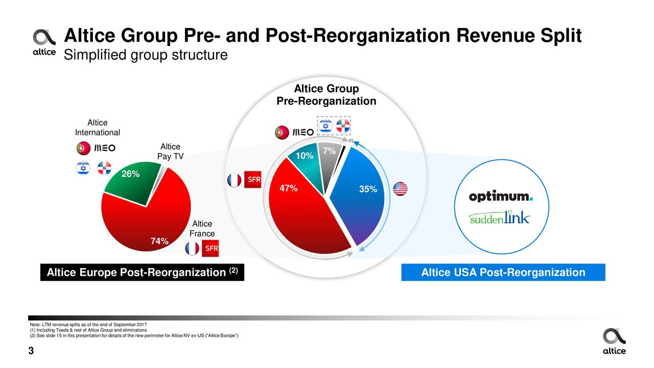 """Simplified group structure Altice Group Pre-Reorganization Altice International (1) Altice Pay TV 10% 7% 26% 47% 35% Altice France 74% (2) Altice Europe Post-Reorganization Altice USA Post-Reorganization Note: LTM revenue splits as of the end of September2017 (2) See slide 15 in this presentation for details of the new perimeterfor Altice NV ex-US (""""Altice Europe"""") 3"""