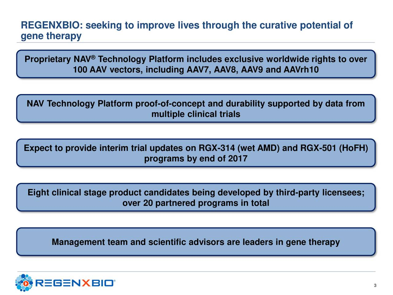 gene therapy Proprietary NAV Technology Platform includes exclusive worldwide rights to over 100 AAV vectors, including AAV7, AAV8, AAV9 and AAVrh10 NAV Technology Platform proof-of-concept and durability supported by data from multiple clinical trials Expect to provide interim trial updates on RGX-314 (wet AMD) and RGX-501 (HoFH) programs by end of 2017 Eight clinical stage product candidates being developed by third-party licensees; over 20 partnered programs in total Management team and scientific advisors are leaders in gene therapy 3