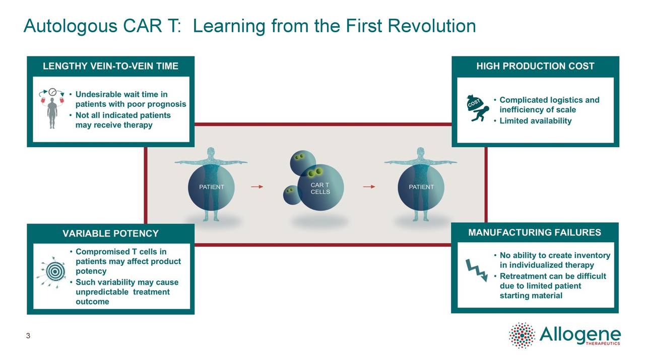 Autologous CAR T      : Learning from the First Revolution