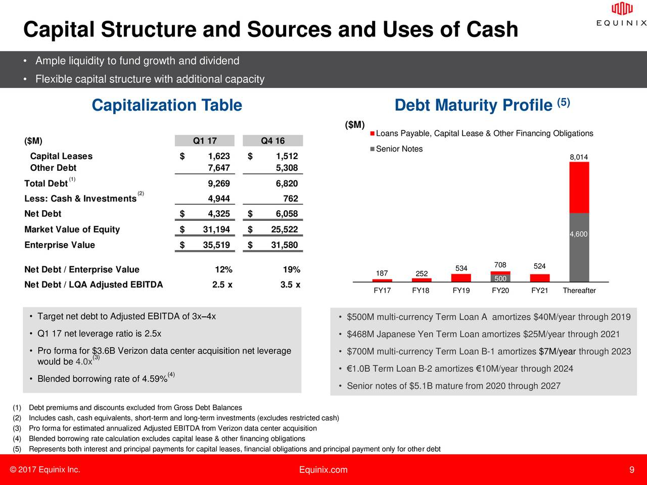 flexible capital structure Appropriate capital structure is that capital structure where the market value per share is maximum and the cost of capital is minimum.