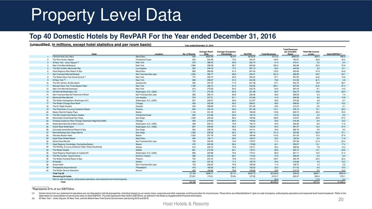 Host Hotels & Resorts, Inc. 2019 Q1