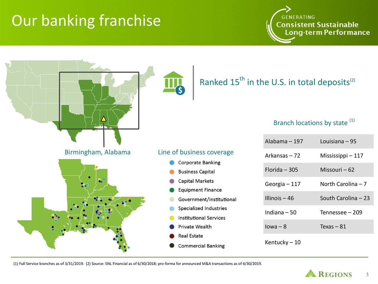 th (2) Ranked 15 in the U.S. in total deposits Branch locations by state (1) Alabama – 197 Louisiana – 95 Birmingham, Alabama Line of business coverage Arkansas – 72 Mississippi – 117 Florida – 305 Missouri – 62 Georgia – 117 North Carolina – 7 Illinois – 46 South Carolina – 23 Indiana – 50 Tennessee – 209 Iowa – 8 Texas – 81 Kentucky – 10 (1) Full Service branches as of 3/31/2019. (2) Source: SNL Financial as of 6/30/2018; pro-forma for announced M&A transactions as of 4/30/2019. 3