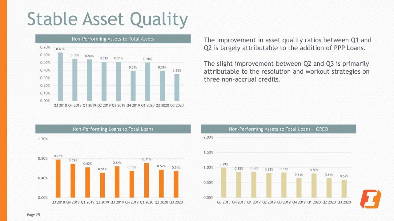Calidad de activos estable