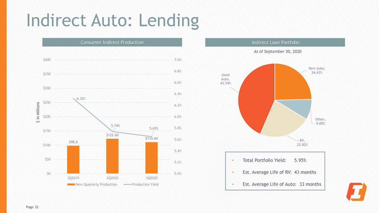 Automático indirecto: préstamos