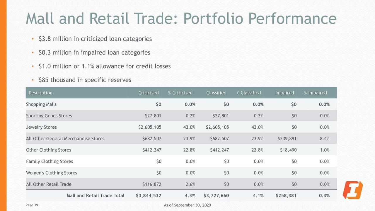 Comercio comercial y minorista: rendimiento de la cartera