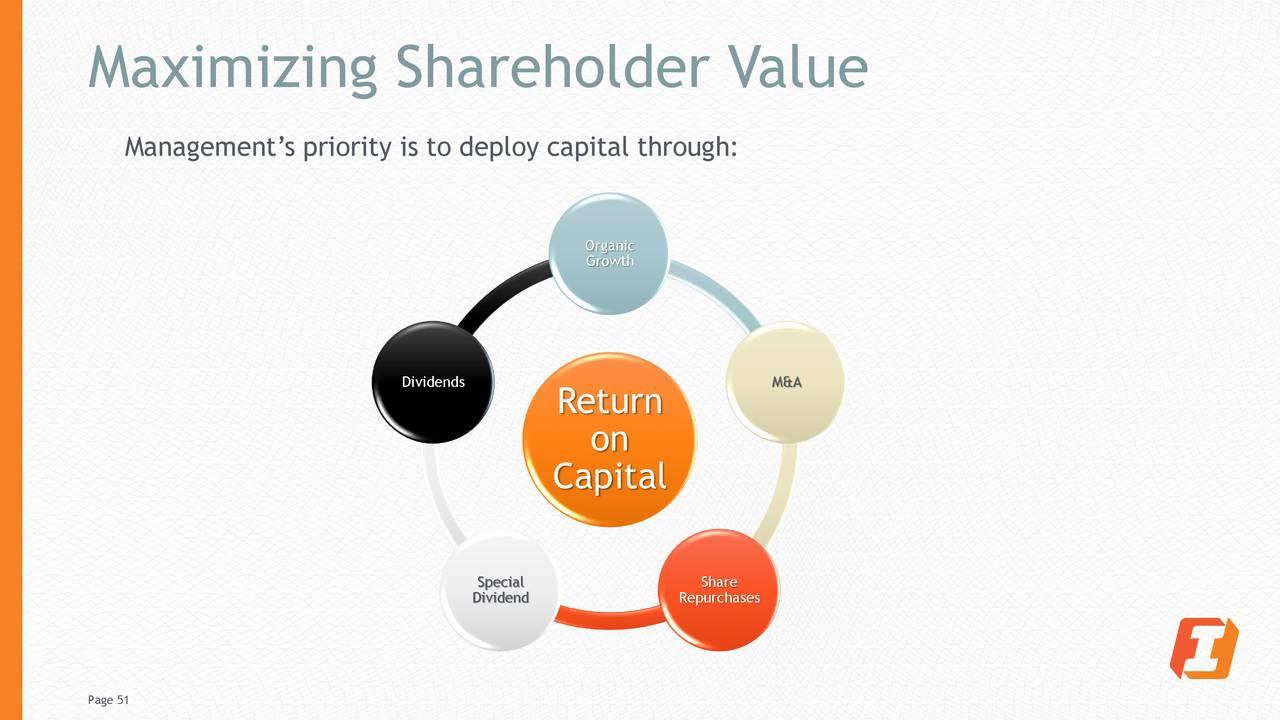 Maximización del valor para los accionistas