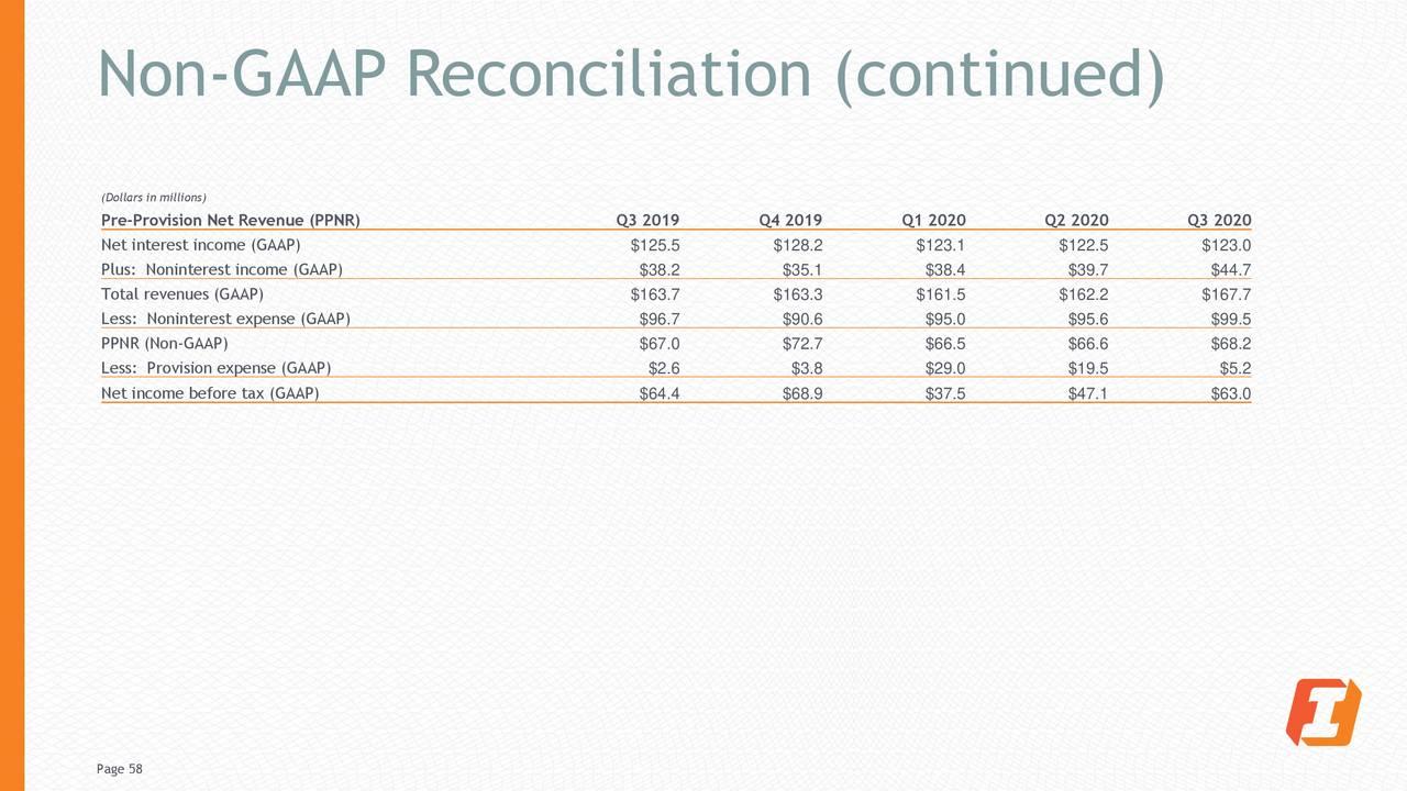 Conciliación no GAAP (continuación)