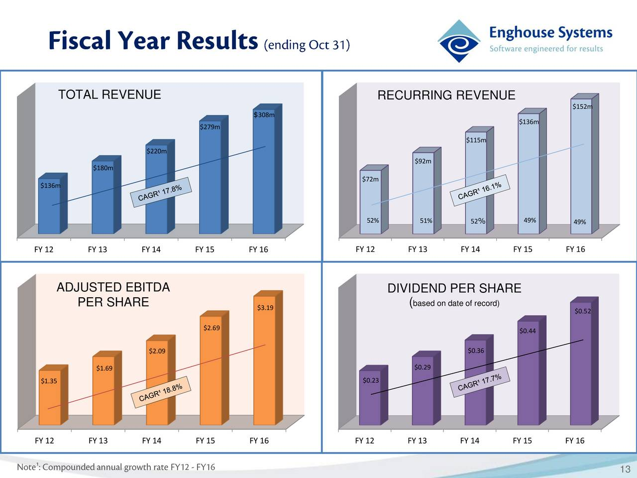 dell fy 2012 q1 earnings call Dell posted first quarter sales, earnings  tech 5/22/2012 @ 4:19pm 6,028 views dell misses q1 items of more than $213 for the 2013 fiscal year.