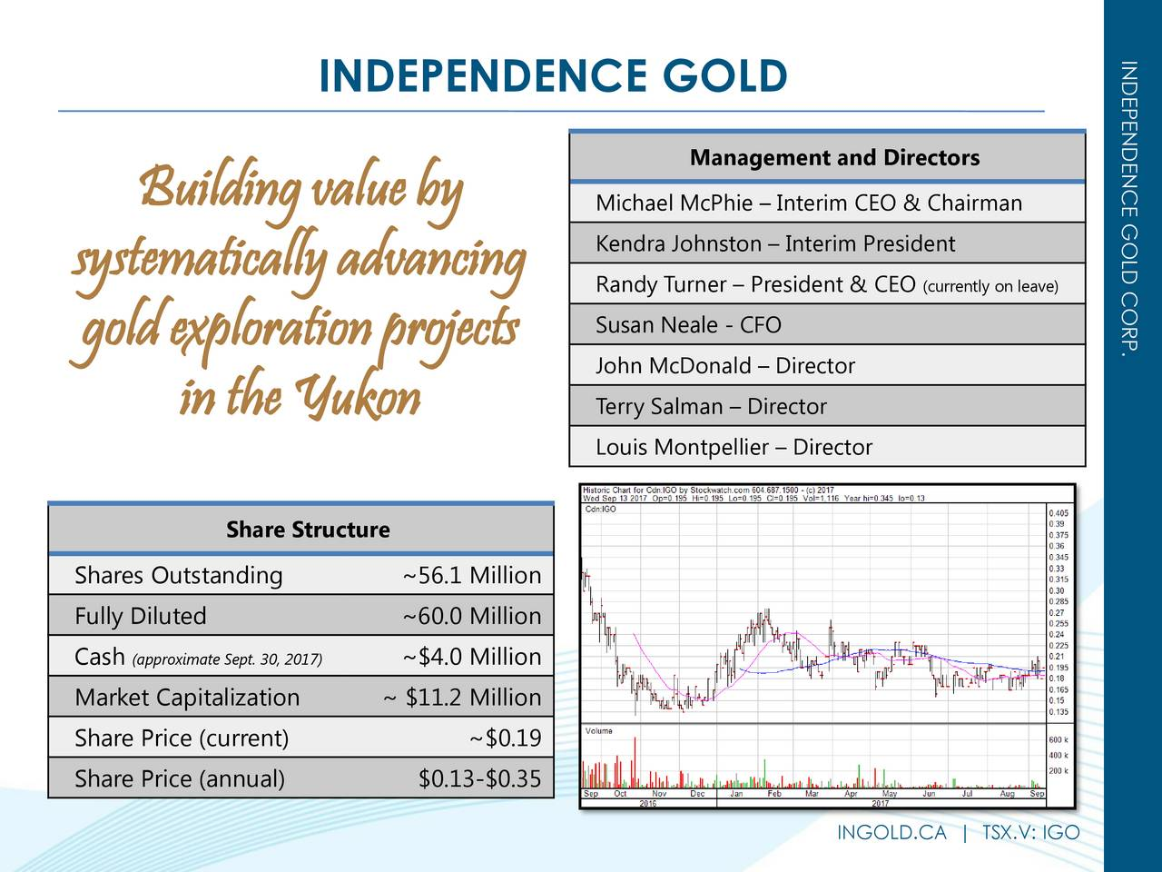INDEPENDENCE GOLD Management and Directors Buildingvalueby Michael McPhie  Interim CEO & Chairman Kendra Johnston  Interim President systematicallyadvancing Randy Turner  President & (currently on leave) goldexplorationprojects Susan Neale - CFO John McDonald  Director intheYukon Terry Salman  Director Louis Montpellier  Director Share Structure Shares Outstanding ~56.1 Million Fully Diluted ~60.0 Million Cash (approximate Sept. 30,~$4.0 Million Market Capitalization ~ $11.2 Million Share Price (current) ~$0.19 Share Price (annual) $0.13-$0.35 INGOLD.CA | TSX.V: IGO