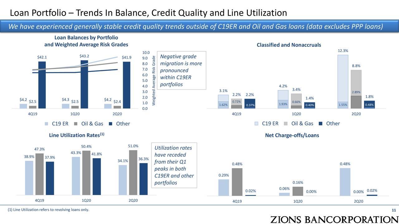Cartera de préstamos: tendencias en equilibrio, calidad crediticia y utilización de línea