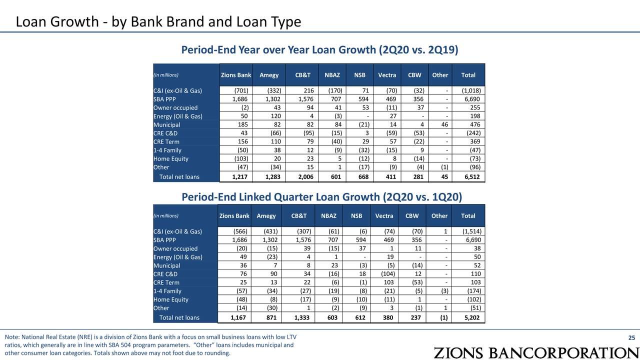 Crecimiento del préstamo - por marca bancaria y tipo de préstamo