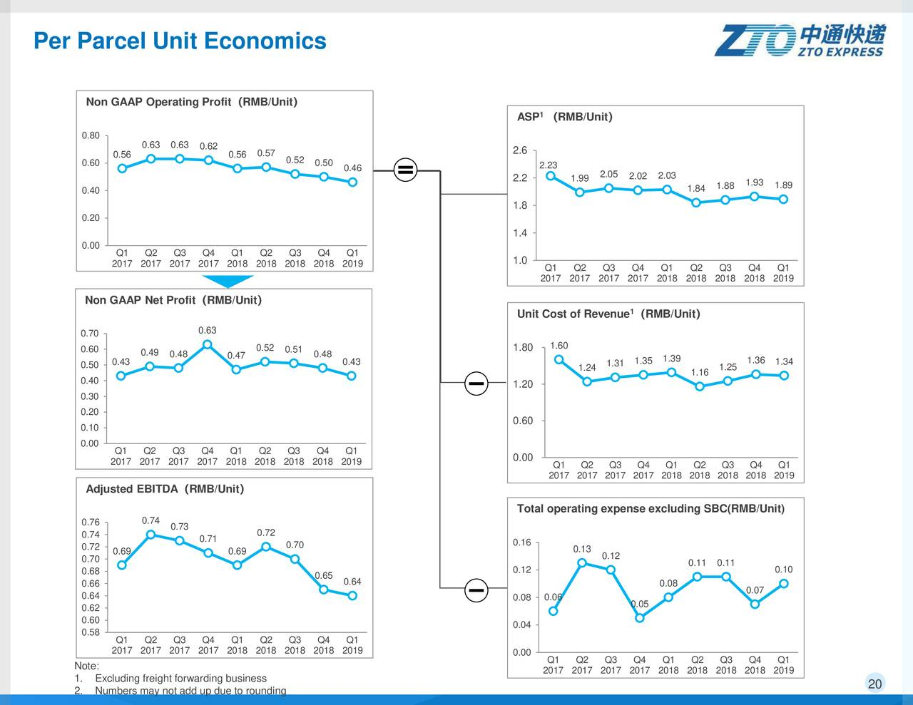 ZTO Express (Cayman) Inc. 2019 Q1