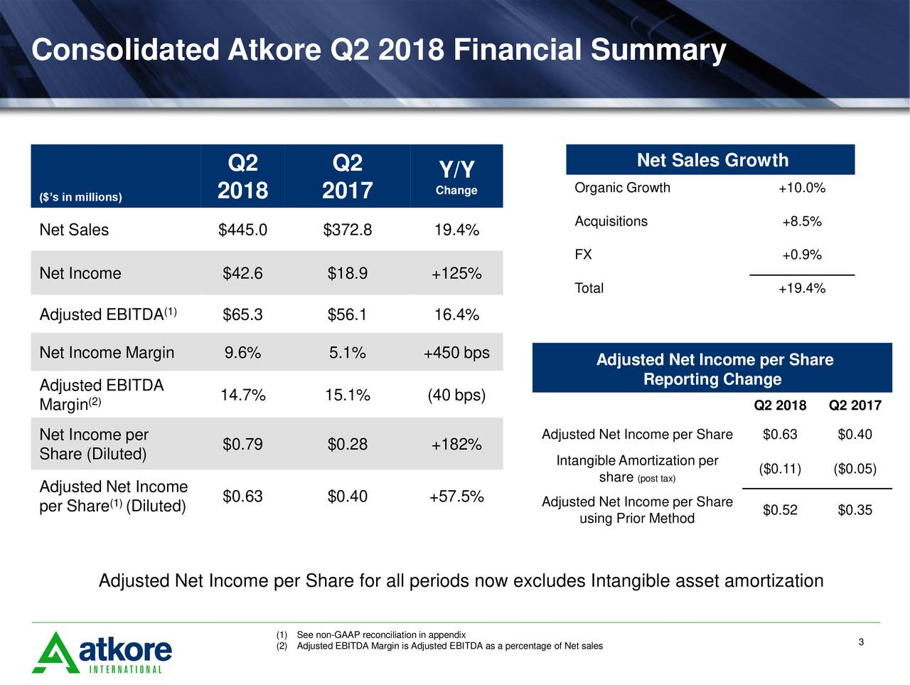 Q2 Q2 Net Sales Growth Y/Y ($'s in millions) 2018 2017 Change Organic Growth +10.0% Net Sales $445.0 $372.8 19.4% Acquisitions +8.5% FX +0.9% Net Income $42.6 $18.9 +125% Total +19.4% Adjusted EBITDA (1) $65.3 $56.1 16.4% Net Income Margin 9.6% 5.1% +450 bps Adjusted Net Income per Share Reporting Change Adjusted EBITDA 14.7% 15.1% (40 bps) Margin (2) Q2 2018 Q2 2017 Net Income per Adjusted Net Income per Share$0.63 $0.40 Share (Diluted) $0.79 $0.28 +182% IntangibleAmortization per ($0.11) ($0.05) Adjusted Net Income share(post tax) (1) $0.63 $0.40 +57.5% Adjusted Net Income per Share per Share (Diluted) using Prior Method $0.52 $0.35 Adjusted Net Income per Share for all periods now excludes Intangible asset amortization (1See non-GAAP reconciliation in appendix 3 (2Adjusted EBITDA Margin is Adjusted EBITDA as a percentage of Net sales