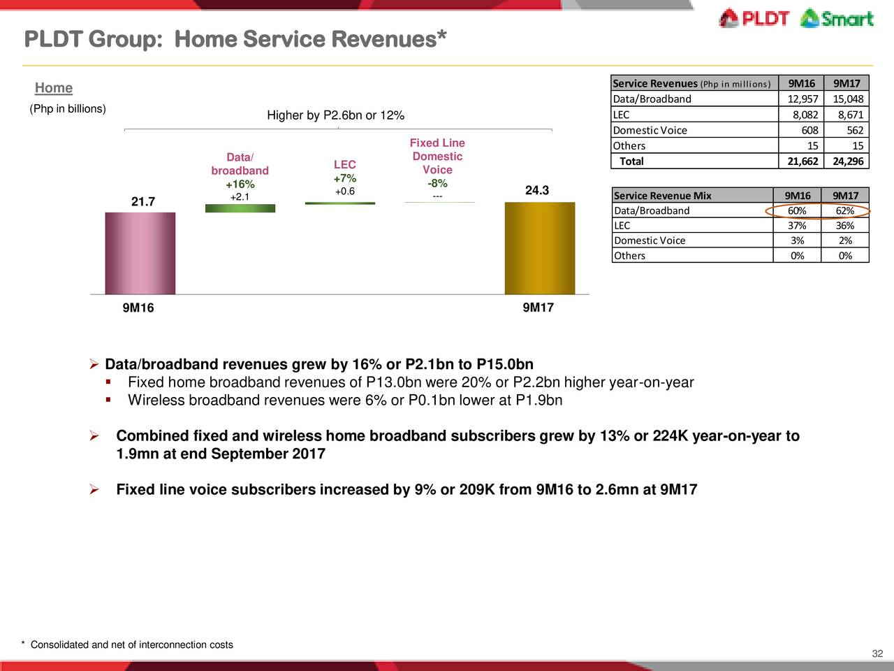 strategy analysis of pldt Find company research, competitor information, contact details & financial data for pldt inc get the latest business insights from d&b hoovers.