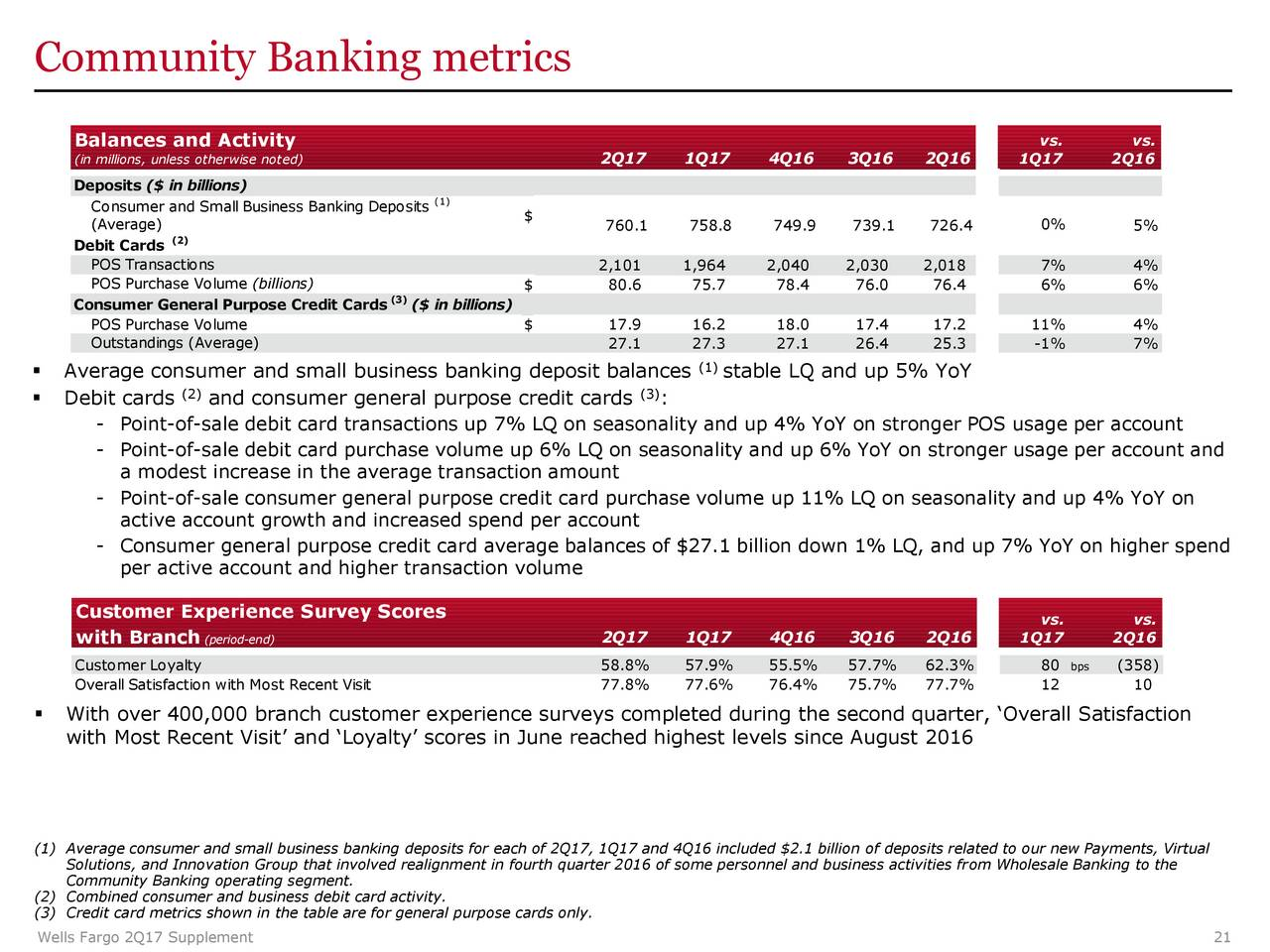 Wells fargo business debit card images free business cards wells fargo co 2017 q2 results earnings call slides wells wells fargo co 2017 q2 results magicingreecefo Choice Image
